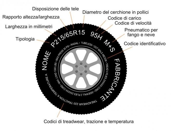 parametri-pneumatici