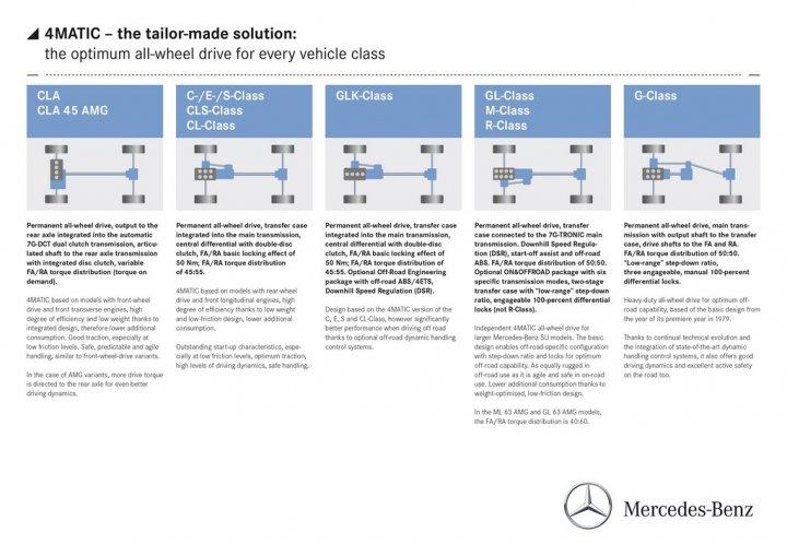 mercedes-4matic-trazione-nei-diversi-modelli