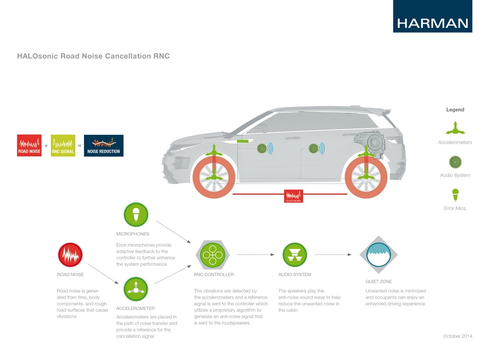 HARMAN Fact Sheet HALOsonic RNC