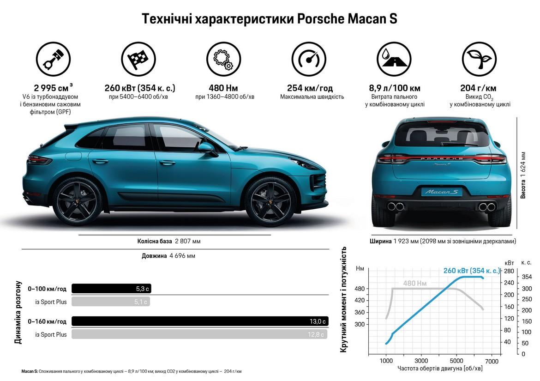 Porsche Macan S Specifiche