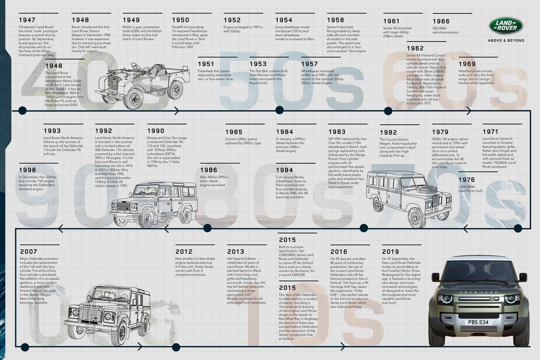 Land Rover Defender Infografica